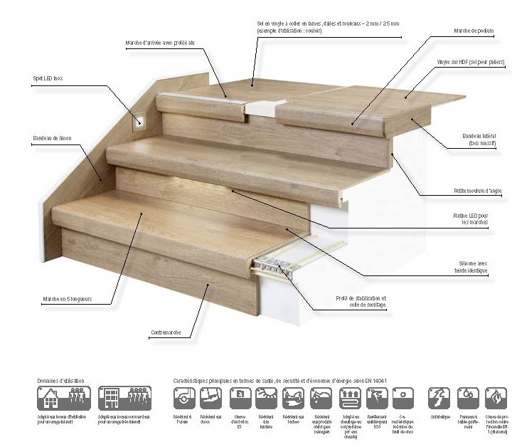 Trenovo Objectline coupe escalier